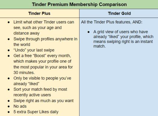 Tinder Plus or Tinder Gold premium